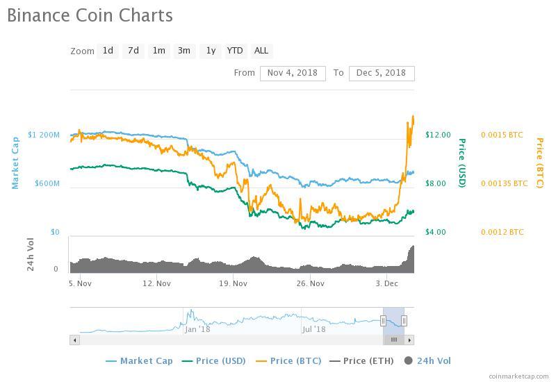 hogyan kell befektetni bitcoint az érmék ph-ben árfolyam font bitcoinnek