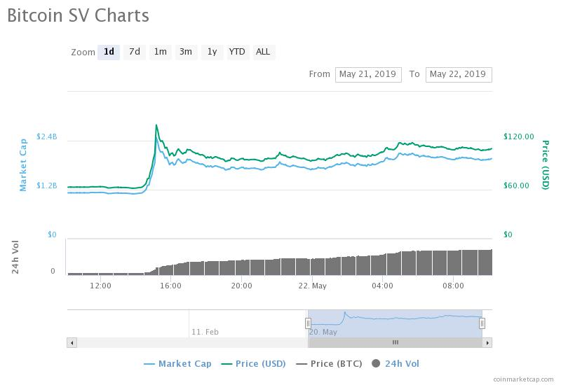 bitcoin sv market cap