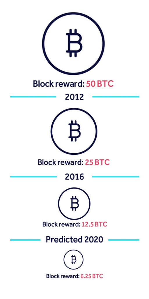 What is the bitcoin halving