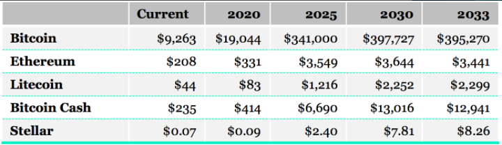 bitcoin 2030 prediction)