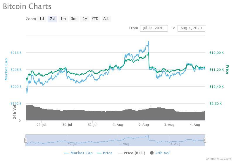 60 usd a bitcoin rete cpa crypto
