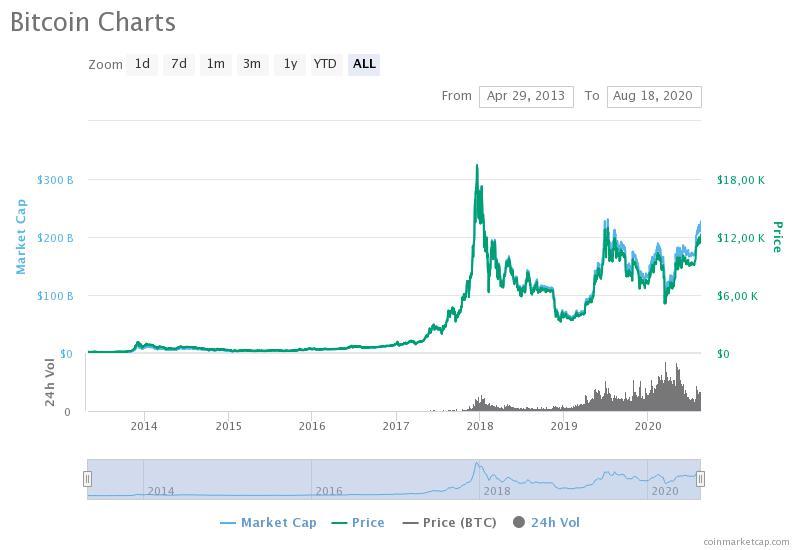 qual è la conferma di bitcoin btc llc